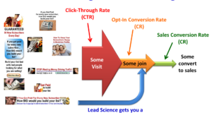 Lead Science Bypassess Roadblocks In Lead Generation